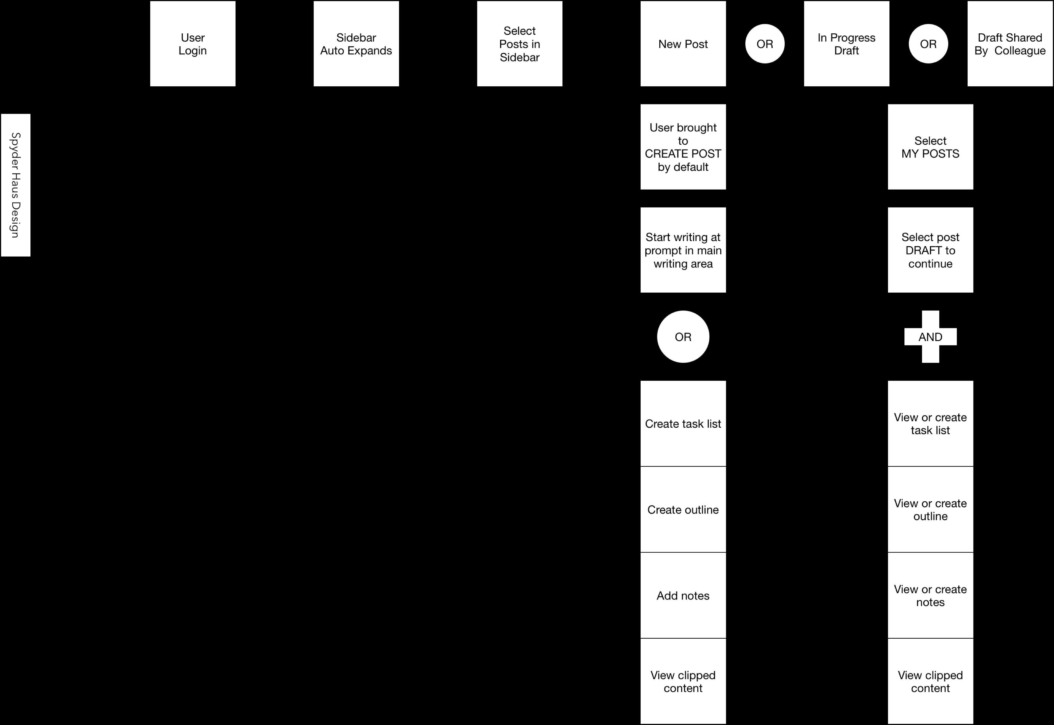 breakdown of post create user flow study